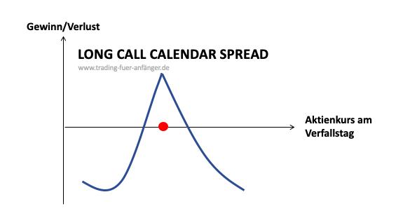 Long-Call-Calendar-Spread