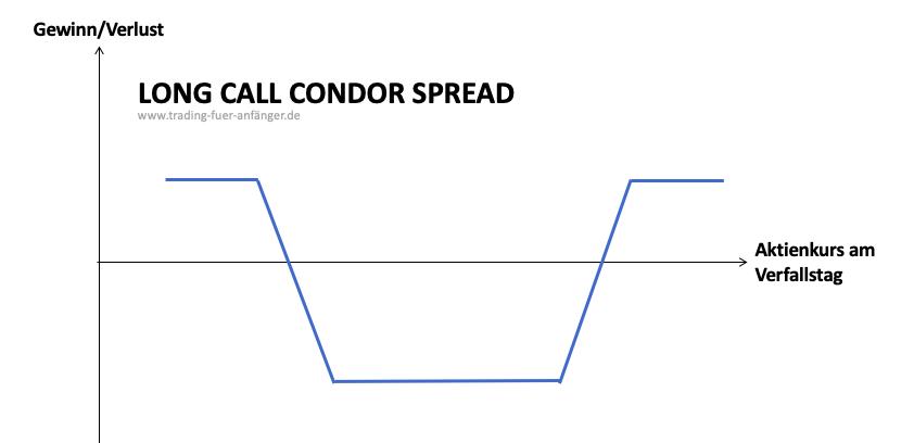 Long-Call-Condor-Spread-1