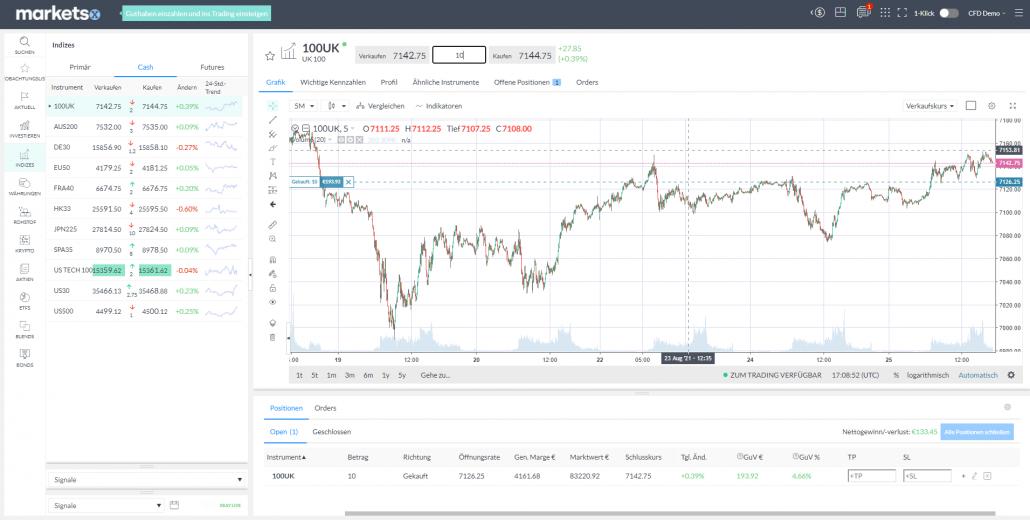 Trading Software vom Broker Markets.com