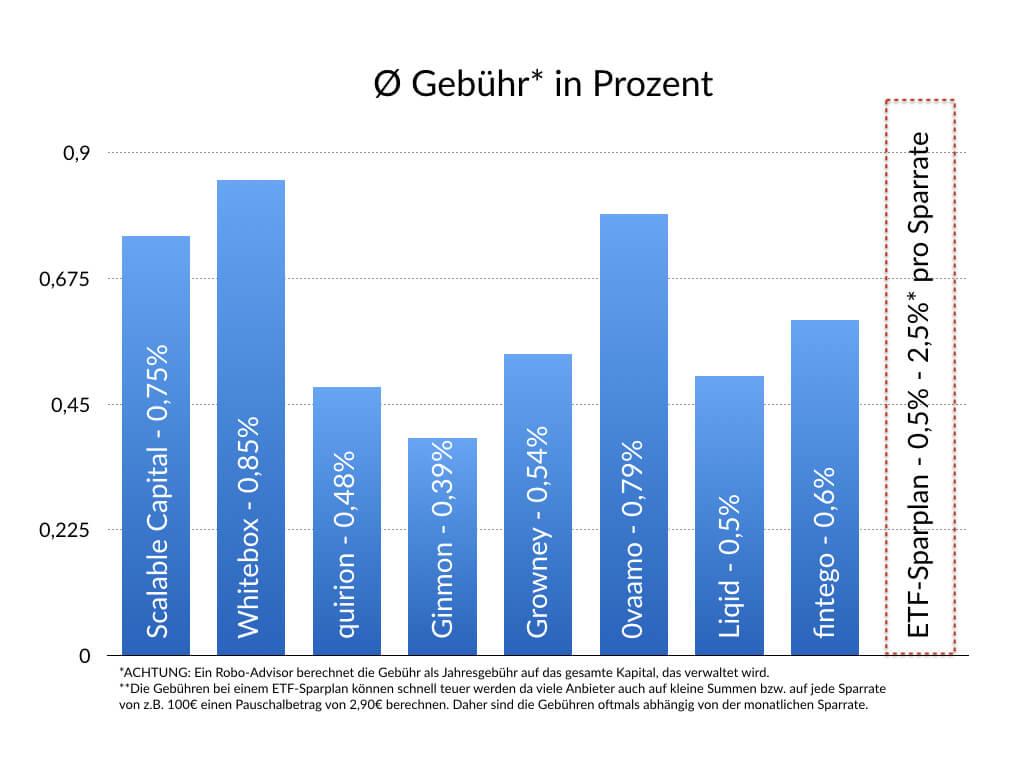 Ø Gebühr Robo-Advisor vs. ETF Sparplan