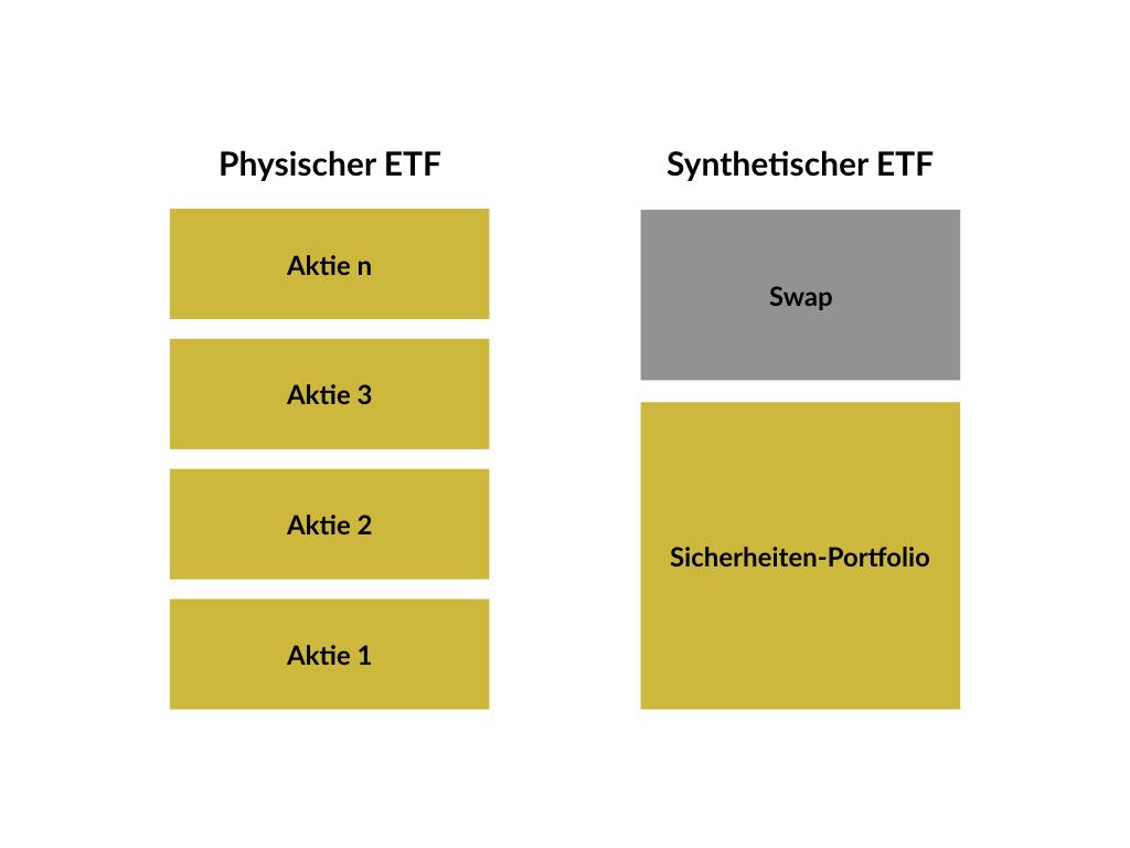 Physischer vs synthetischer ETF