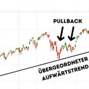 Pullback-im-Trading