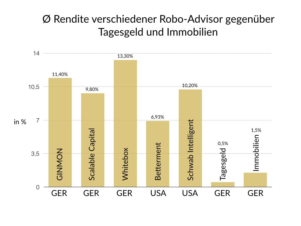 Rendite Robo-Advisor gegenüber Tagesgeld und Immobilien