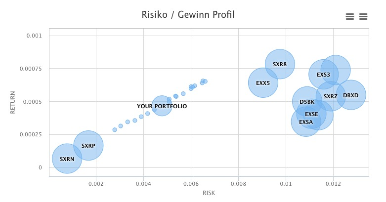 Kostenlose Robo-Advisor - Risiko-Gewinn Profil
