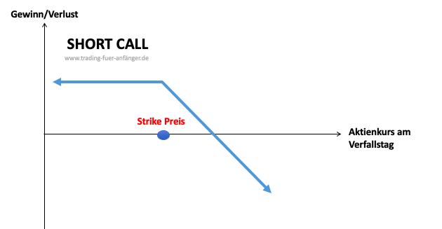 Short-Call