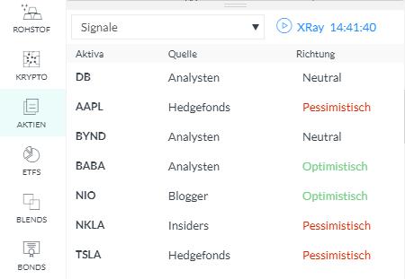 Signale, Analysen und Kommentare bei Markets