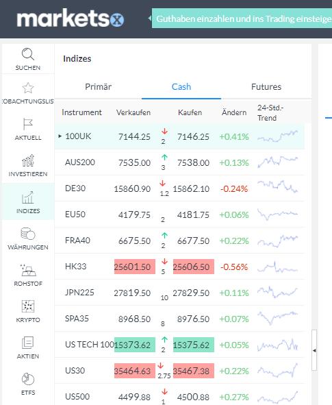 Verschiedene Finanzprodukte bei Markets