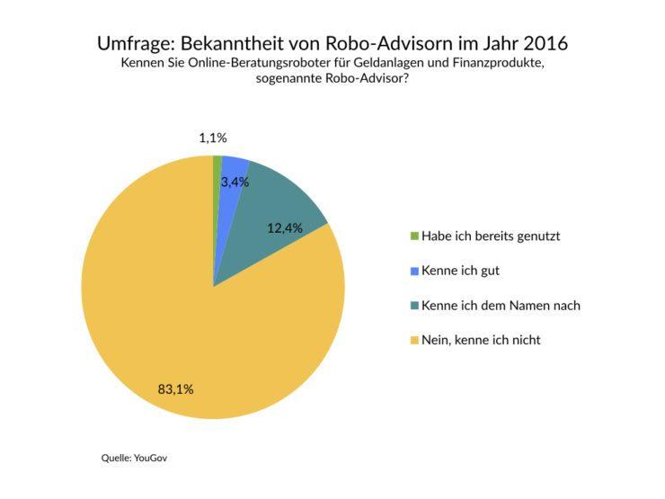 Umfrage und Bekanntheit Robo Advisor
