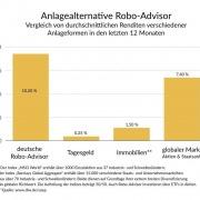 anlagealternative-robo-advisor