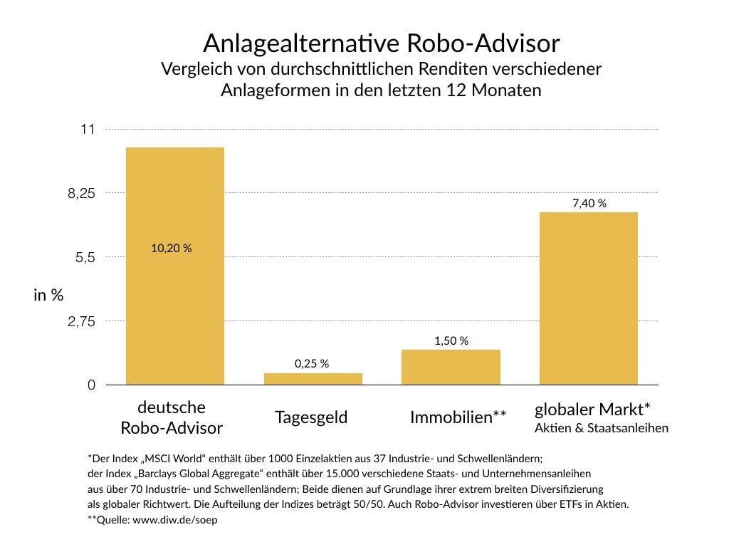 Anlagealternative Robo Advisor Vergleich