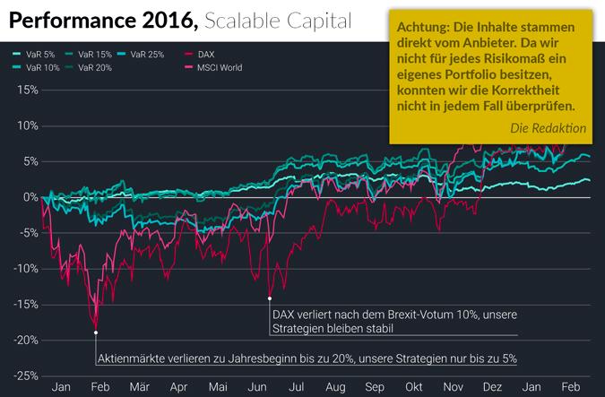 Scalable Capital - Test und Erfahrungen