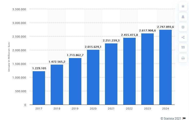 Wachstum E-Commerce