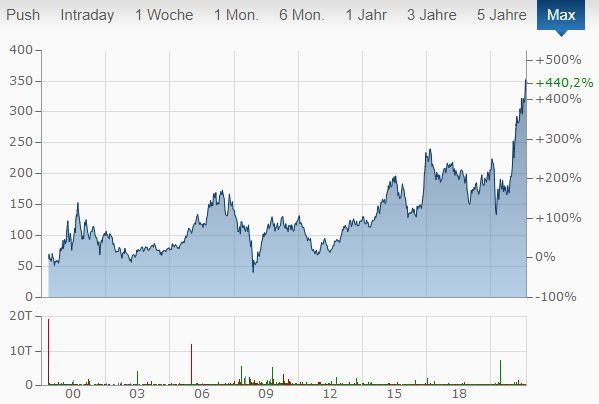 Goldman Sachs Aktienchart