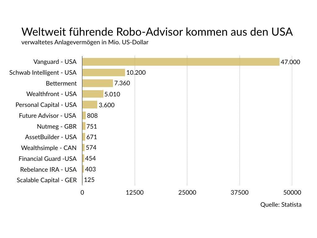 Robo Advisor fuehrende Anbieter weltweit