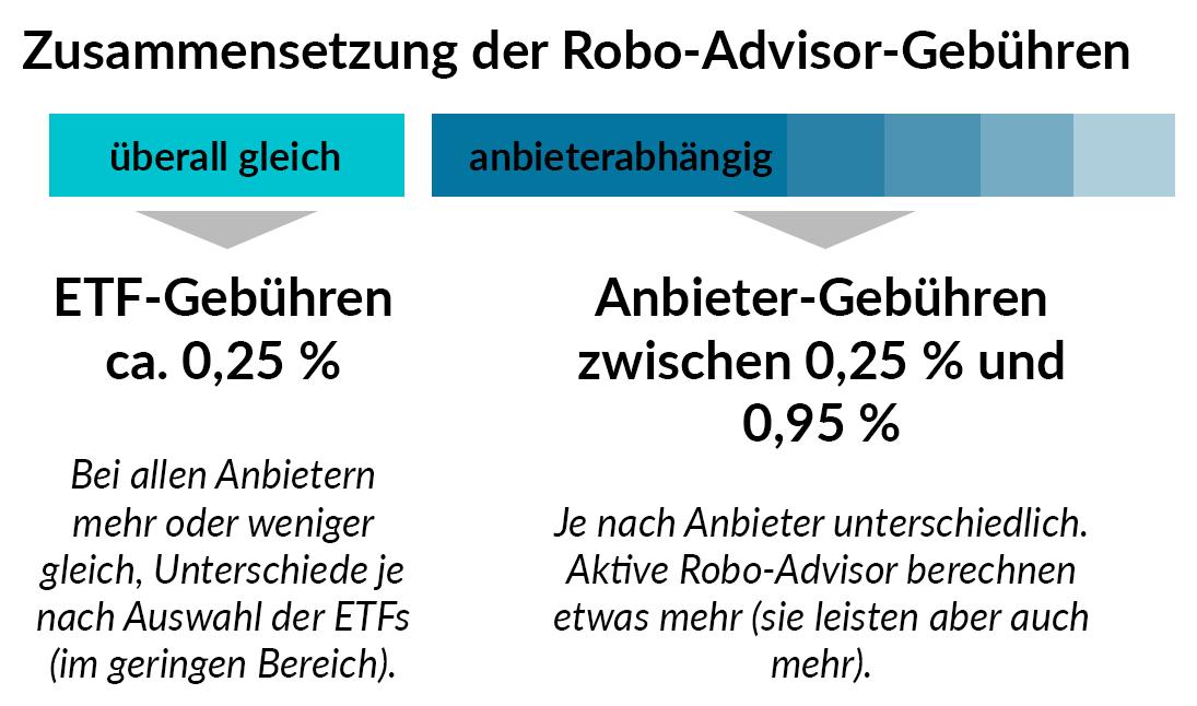 robo advisor kosten
