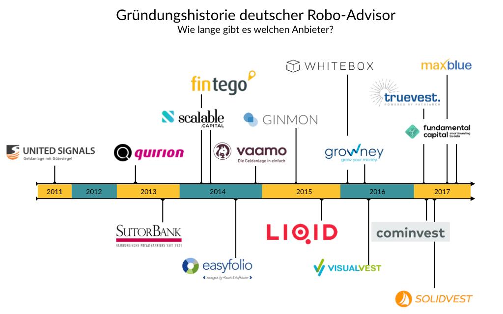Gründungshistorie deutscher Robo-Advisor