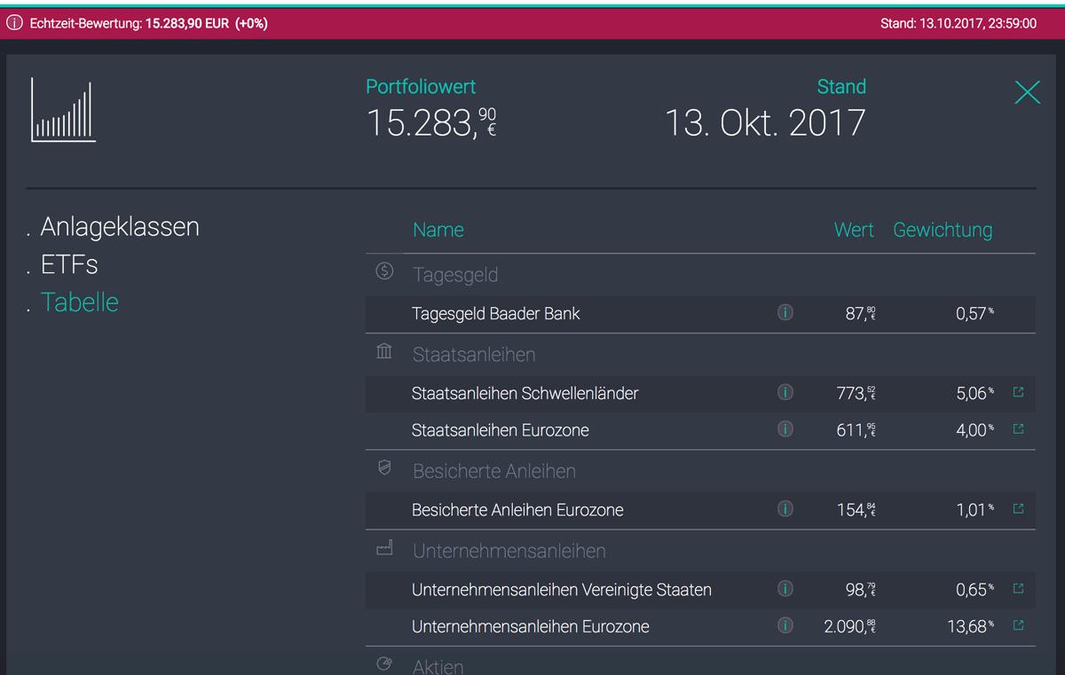 scalable nach loginbereich