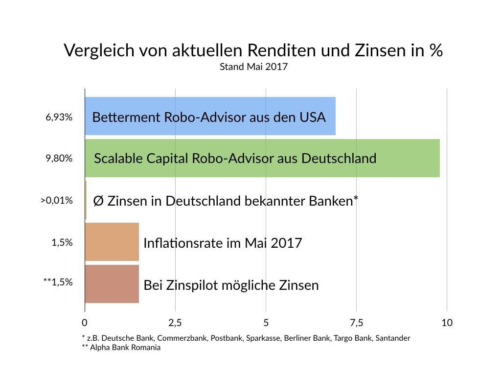 Zinspilot Vergleich von aktuellen Renditen und Zinsen